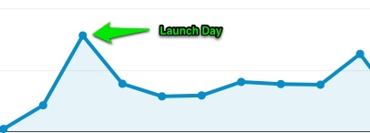 FooPlugins Visitor Increase